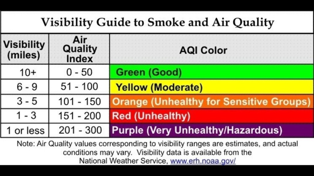 nc-air-quality-chart