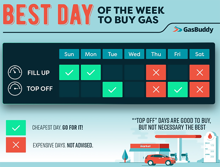 best-day-to-buy-gas-gas-buddy-copy