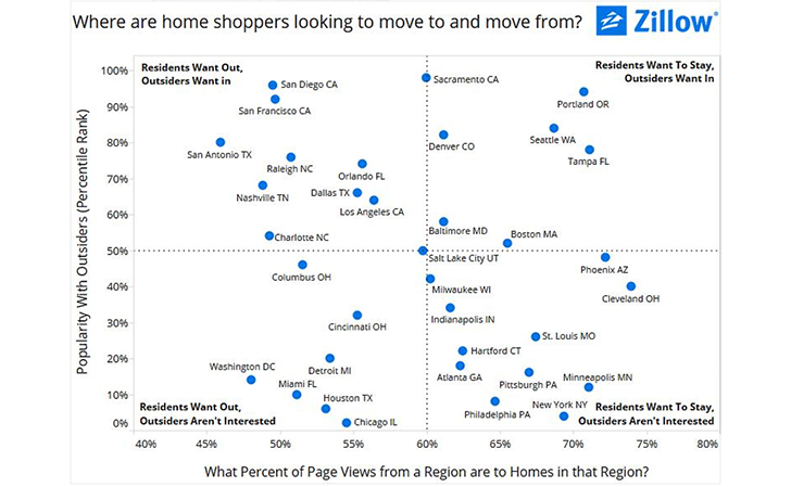 zillow-where-people-want-to-live-small