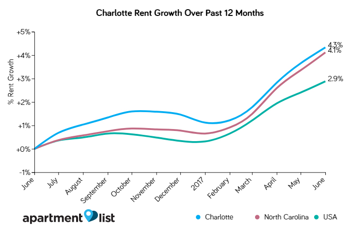 apartment-rent-growth-in-charlotte