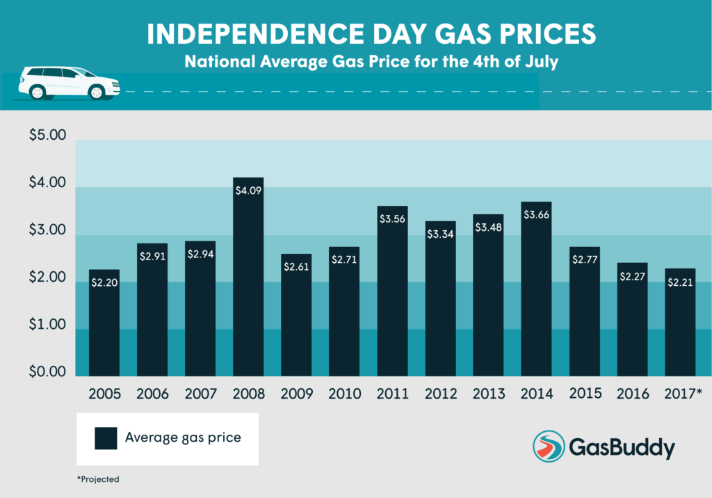 average-gas-prices-lowest-since-2005