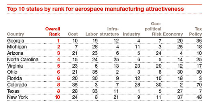 north-carolina-aerospace-rankings