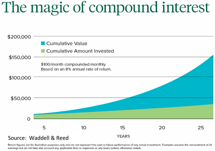 magic-of-compound-interest