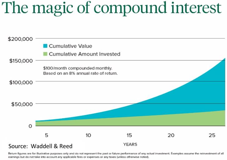 magic-of-compound-interest