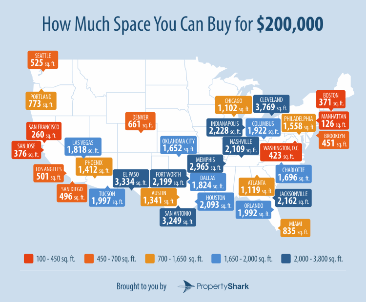 How Much Space Can You Buy For 200k In Charlotte Vs Largest Us Cities Charlotte Stories